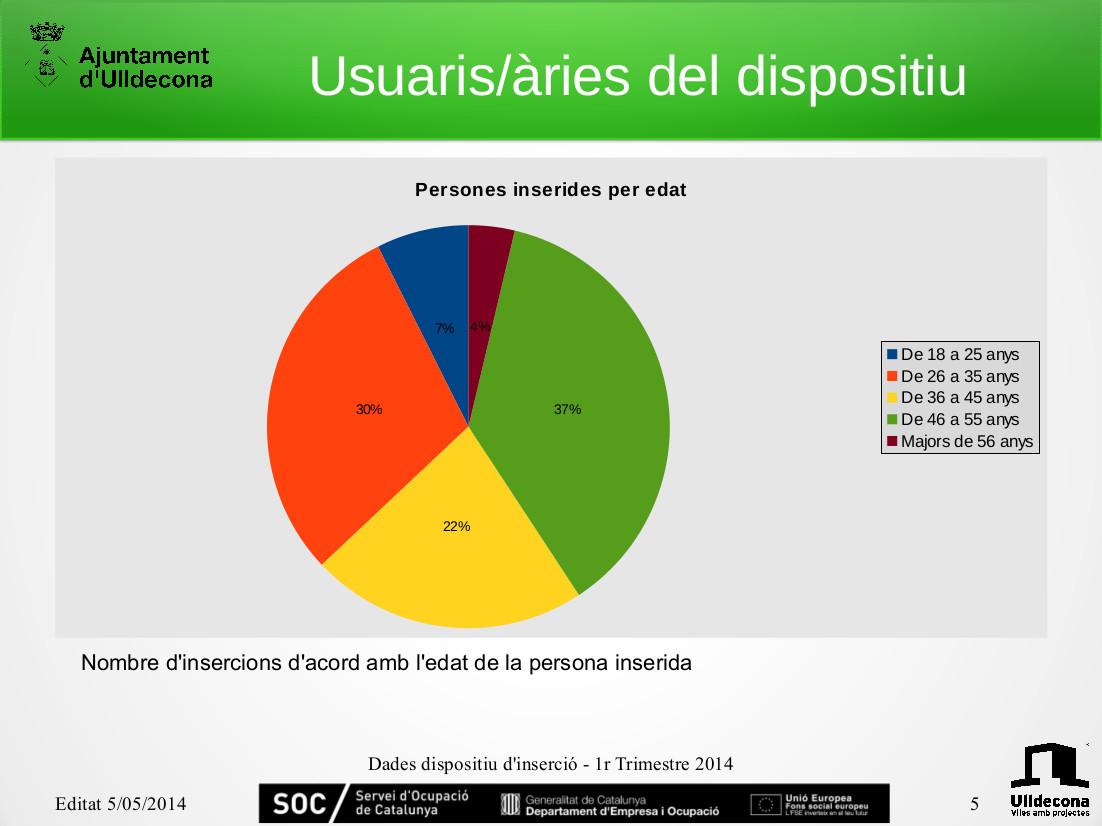 RESUM 1r TRIMESTRE PROGRAMA D'INSERCIÓ LABORAL