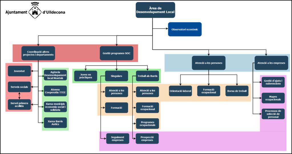 Organigrama de funcions i serveis de l'àrea de dinamització econòmica de l'Ajuntament.